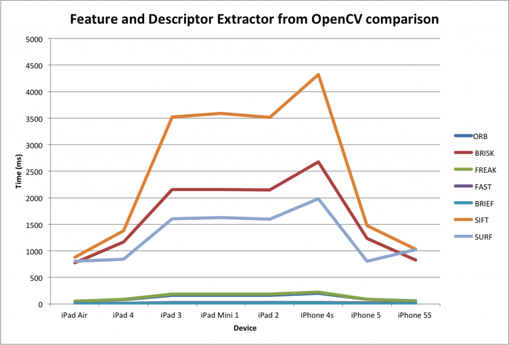 Feature And Descriptor Performance opencv